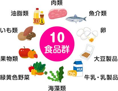 10食品群 肉類、魚介類、卵、大豆製品、牛乳・乳製品、海藻類、緑黄色野菜、果物類、いも類、油脂類