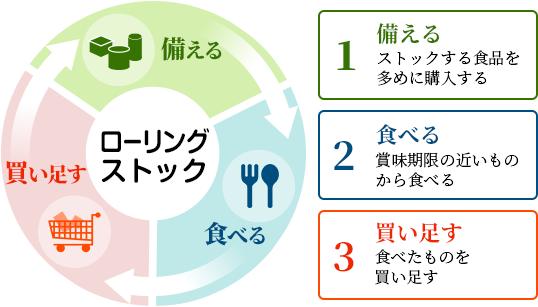 1,備える ストックするる食品を多めに購入 2,食べる 賞味期限の近いものから食べる 3,買い足す 食べたものを買い足す